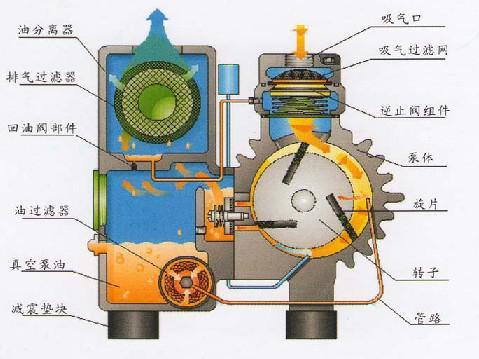 旋片式真空泵的工作原理和结构图简单赏析